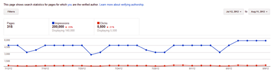 "Google AuthorRank Will Place A New Premium On Blogger ""Influence"""