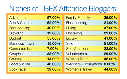 TBEX Blogger Niches