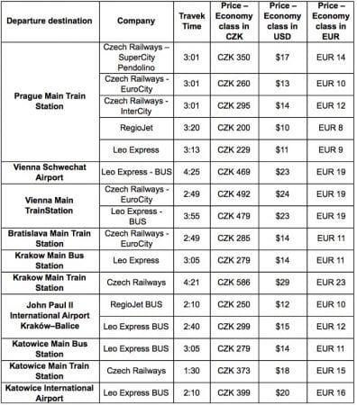 National Czech Trains Timetable